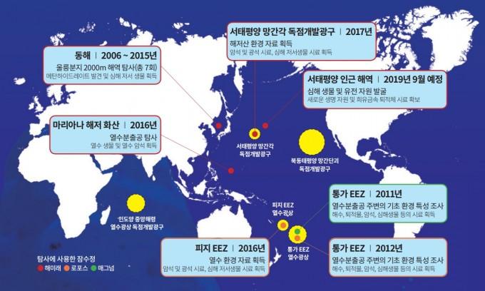 한국이 수행한 심해 탐사 임무. 한국은 서태평양(1개)과 북동태평양(1개), 남서태평양(2개), 인도양(1개) 등 5개의 독점 광고를 보유 중이다. 현재까지 무인 잠수정 해미래와 캐나다의 로포스(Ropos), 미국의 매그넘(Magnum) 등을 활용해 광구를 포함한 다양한 해역에서 탐사를 진행했다. 디자인 이한철(자료 KIOST)