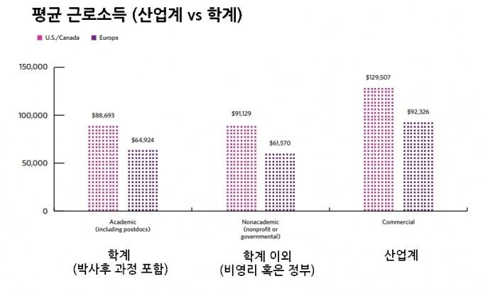 과학자의 평균소득. 과학자의 평균소득. The Scientist's annual Salary Survey