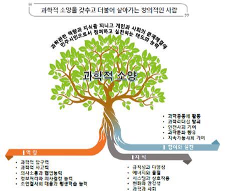 이번 표준에서의 과학적 소양 모형이다. 3가지 뿌리가 서로 뒤엉키면서 풍성하게 성장하는 나무의 모습을 형상화했다. 교육부 제공
