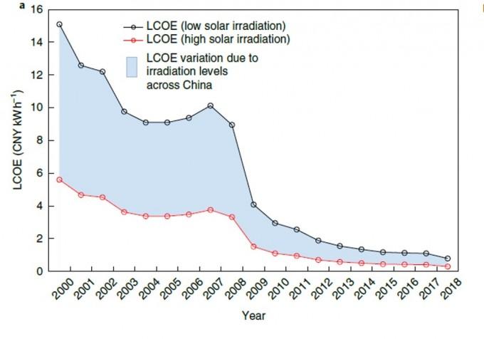 중국 내 균등화발전비용(LCOE)의 변화를 분석했다. 최근 급격히 비용이 줄었다는 사실을 알 수 있다. 그래프가 두 개인 것은 태양광이 강한 지역과 약한 지역의 차이를 고려한 것이다. 최근에는 지역의 태양광 특성과 상관없이 전반적으로 가격이 낮아졌다. 네이처 에너지 제공