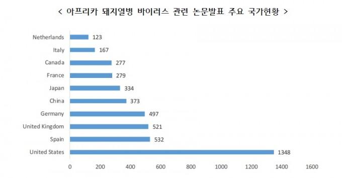 아프리카돼지열병 관련 논문 발행기관을 국가별로 분류해 보면 미국이 압도적이다. 한국은 미미한 수를 차지하고 있다. 반면 중국과 일본은 5,6위 수준이다. 생명공학정책연구센터 제공
