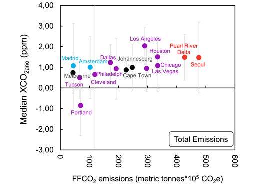 도시에서 보고한 화석연료 사용량을 바타으로 산정한 이산화탄소 배출량(가로축)과 이번에 새로 위성 데이터로 분석한 이산화탄소 배출 증가량(세로축)에 따라 도시를 분류했다. 맨 오른쪽이 서울로, 중국 광저우 등 주강 삼각지 지역과 거의 같은 수준으로 평가됐다. 학술지 ′환경원격탐사′ 제공