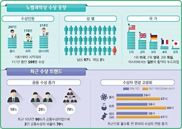 한국연구재단 보고서 (2008년~2017년 자료)