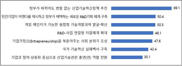 CTO․연구소장 700명이 뽑은 7대 산업기술혁신 과제를 정리했다. 한국산업기술진흥협회 제공