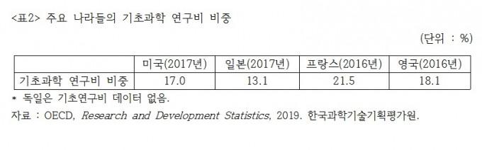김종훈 의원실이 KISTEP과 OECD 자료를 분석한 결과 한국의 수학, 물리, 화학, 지구과학, 생명과학 분야 연구비는 주요국에 비해 적은 것으로 나타났다. 김종훈 의원실 제공