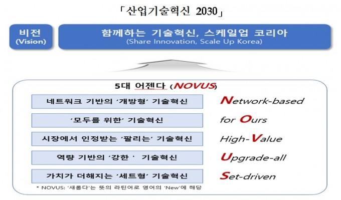 한국산업기술진흥협회가 선정한 산업기술혁신 2030의 5대 의제(아젠다)를 정리했다. 한국산업기술진흥협회 제공