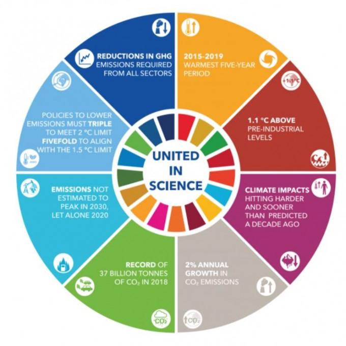 유엔환경계획(UNEP)은 정상회의 하루 전 기후 관련 기관들이 공동으로 작성한 보고서를 발표했다. 유엔환경계획 제공