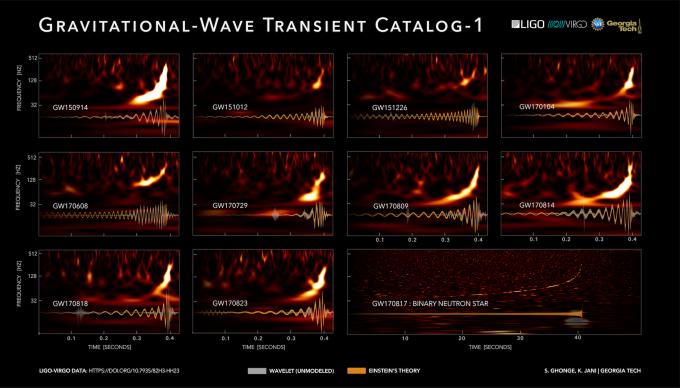 라이고 연구진이 최근 중력파로 확인된 11건의 데이터를 카탈로그 형태로 공개했다. 그림 설명에서 GW는 중력파(Gravitational Wave)를, 숫자는 관측된 연월일을 나타낸다. 분광(스펙트럼)의 색깔은 신호 강도 측정치다. 오렌지색 주파수 신호는 아인슈타인의 일반상대성이론에 기반해 예측된 중력파 모델이고 회색은 실제 관측된 신호 파형을 분석한 것이다. 하단 오른쪽 그림은 중성자별끼리 병합할 때 생긴 중력파가 관측된 데이터. 라이고과학협력단(LSC) 제공.