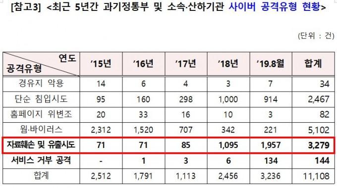 송희경 자유한국당 의원실, 과학기술정보통신부 제공