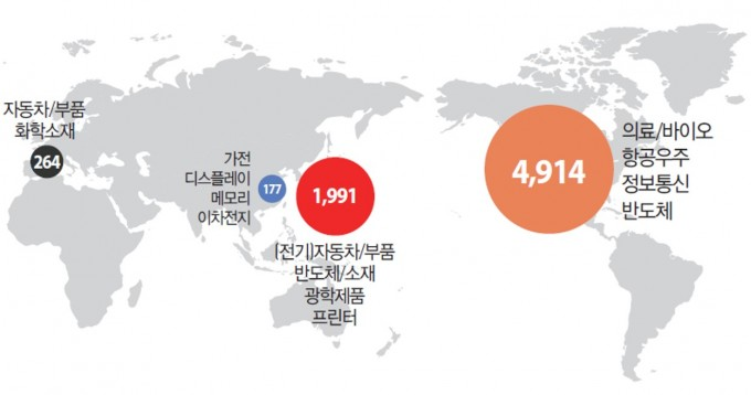 KISTI가 미국 특허 문서를 인공지능과 자체 개발 신사업 발굴시스템을 이용해 분석한 결과 1등 제품을 보유한 4대 국가로 미국과 일본, 독일, 한국이 꼽혔다. KISTI 제공