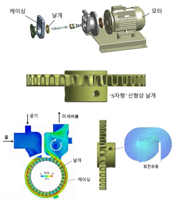 연구팀이 개발한 미세버블 펌프의 모습이다. S자형 날개를 개발해 미세버블을 더 작게 만드는 데 성공했다. 한국건설기술연구원 제공