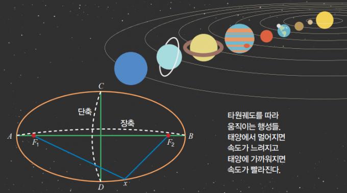 케플러 제 1법칙. 타원궤도를 따라 움직이는 행성들. 태양에서 멀어지면 속도가 느려지고 태양에 가까워지면 속도가 빨라진다. 수학동아 DB