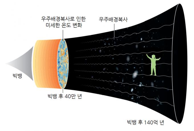 그림1) 한눈에 들여다본 우주의 역사. 원점이 초기 우주 형성의 순간이며 시간이 흐를수록 우주가 점점 나팔처럼 넓어진다. 노벨상위원회 제공