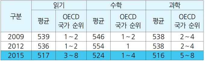 OECD 회원국 가운데 한국의 PISA(국제학업성취도평가) 영역별 순위. 이상민 의원실 제공