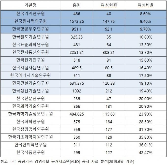 출연연 여성 비율. 김성수 의원실 제공.