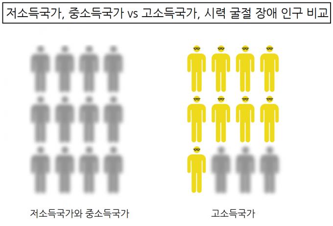 WHO가 10일 발표한 ′전 세계의 시력 현황 보고서′에서 저중소득국가와 고소득국사의 근시 인구를 비교한 인포그래픽. 저중소득국가에 비해 고소득국가에서 시력 조절 장애가 4배나 많은 것으로 분석됐다. WHO 제공