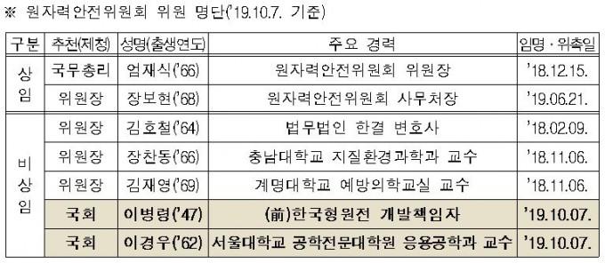 원자력안전위원회 위원 현황. 원자력안전위원회 제공.