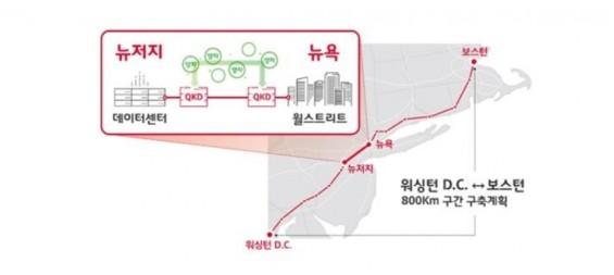 SK텔레콤, 유럽에 1천400㎞ 양자암호 통신망 구축(종합)
