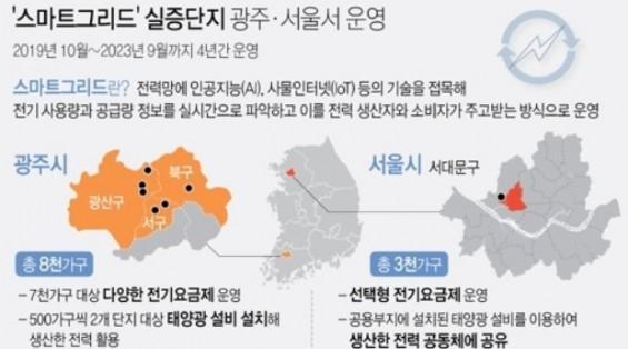 미래형 전력망, 광주·서울서 4년간 실제 운영(종합)
