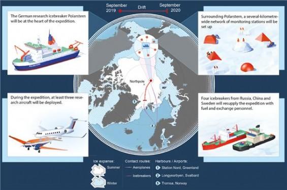 극지연구소, 독일 등과 사상 최대 북극 공동연구 참여