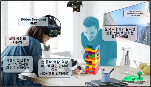 연구단이 개발한 4D+SNS 플랫폼을 이용해 가능한 다양한 서비스. 과기정통부 제공.