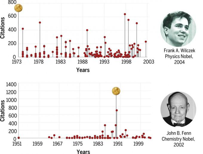 노벨상 수상의 극과 극의 사례를 보여주는 ′사이언스′ 2016년 논문의 연구 결과. 입자물리학자 프랭크 윌첵은 대학원생 시절 연구 결과로 31년 뒤 노벨 물리학상을 받았다. 그는 주기적으로 ′홈런′을 친 꾸준한 연구자였다. 반면 일생 주목 받지 못하던 존 펜 미국 버지니아 커먼웰스대 교수는 전 직장이던 예일대 은퇴 뒤 수행한 연구로 노벨상을 받았다. 사이언스 제공