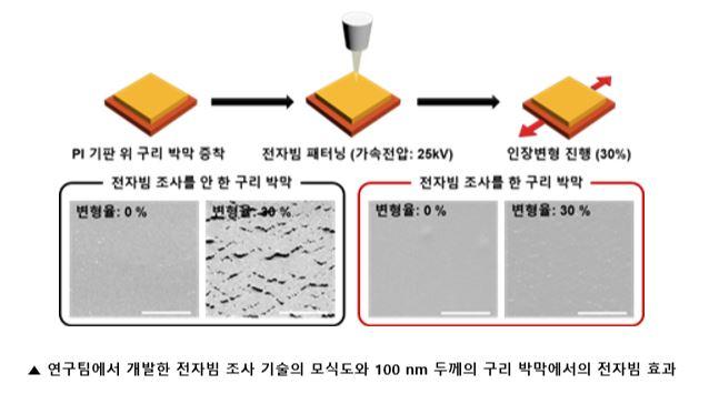 반도체와 디스플레이 등 전자 소자에 전극으로 사용되는금속 박막의 균열생성을 억제하는 기술이 개발됐다. 서울대공대 제공