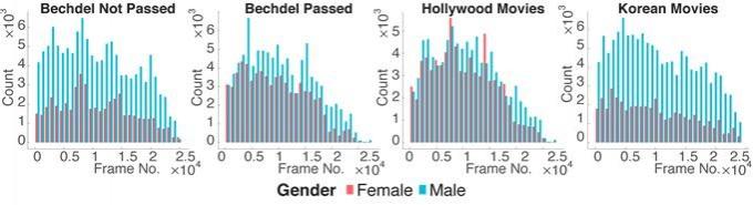 영화에서의 여성 캐릭터와 남성 캐릭터의 시간적 점유도 차이를 보여주는 그래프다. 파란색이 남성, 붉은색이 여성이다. 가로축은 영화의 시간 축을 나타내며, 가장 왼쪽부터 영화가 시작된다. 세로축은 각 성별의 캐릭터들이 인식된 빈도를 의미한다. 왼쪽 두 개의 그래프는 벡델 테스트를 통과 못하거나 한 경우의 차이다. 통과한 경우 여성 캐릭터의 등장 비중 차이가 적다. 오른쪽 둘은 헐리우드 영화와 한국영화의 남녀 캐릭터 비율 차이다. 한국 영화는 극당적으로 남성의 비중이 높음을 알 수 있다. KAIST 제공