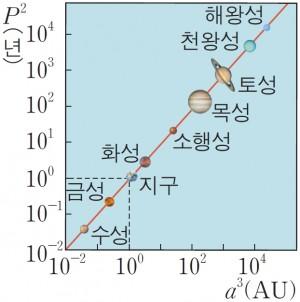 케플러 제3법칙. 타원궤도의 공전주기의 제곱은 긴반지름의 세제곱에 비례한다. zum 학습백과
