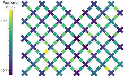 구글이 개발한 양자컴퓨터칩 시커모어의 큐비트 배열을 도식화한 그림이다. 구글 AI 블로그 제공