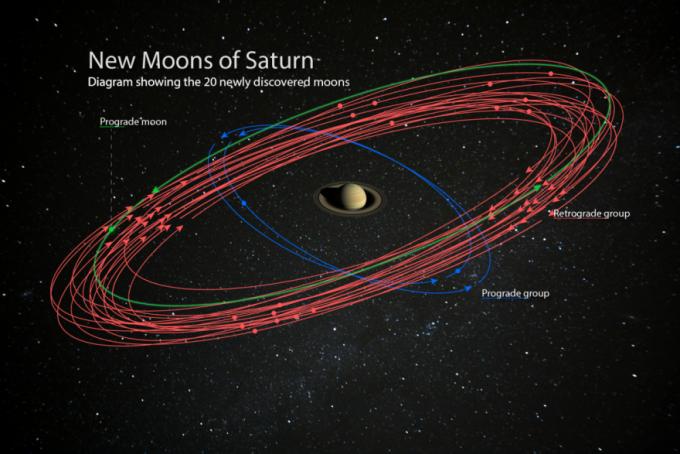 새로 발견된 토성 주변을 도는 위성 20개의 궤도다. 17개 위성은 토성과 반대 방향으로 공전한다. 카네기과학연구소 제공