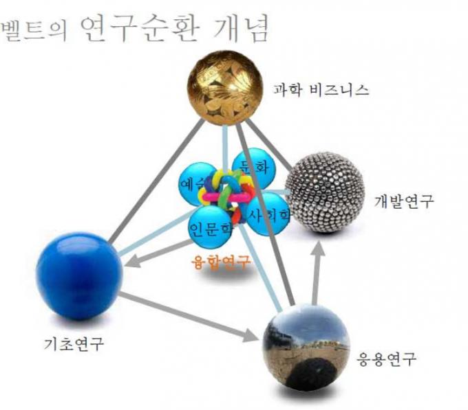 한국기초과학의 미래-국제과학비즈니스벨트 프로젝트(민동필) 구상 자료 중