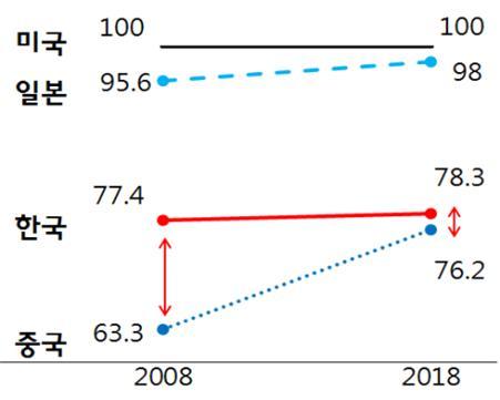 미국의 소재부품 기술 수준을 100%로 했을 때 한국가 일본, 중국의 기술 수준 변화를 나타냈다. 한국은 10년 전과 큰 차이가 없는 반면 일본은 미국을 거의 추격했고 중국은 한국을 거의 추격했다. 박 의원실이 KISTEP의 기술수준 평가보고서를 분석해 주장했다. 박선숙 의원실 제공