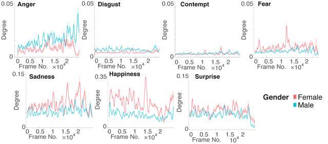 여성 캐릭터와 남성 캐릭터의 감정적 다양성 차이를 보여주는 그래프다. 가로축은 영화의 시간 축을 나타내며, 가장 왼쪽부터 영화가 시작된다. 세로축은 40개의 영화들로부터 측정된 각 성별 캐릭터들의 평균감정량을 나타낸다. KAIST 제공