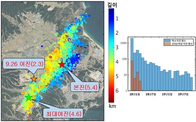 포항지역 본진과 여진 및 9월 26일 규모 2.3 지진 발생 현황과 포항지역 규모 2.0 이상 지진 및 미소지진 발생 빈도(왼쪽부터)
