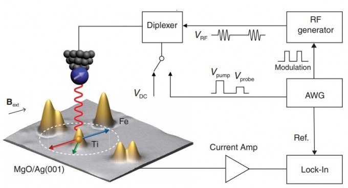 이번 연구의 핵신 원리를 정리했다. 마이크로파를 짧게 끊어 보내는 장치(RF Generator)를 이용해 주사전자현미경의 탐침 끝(고깔을 뒤집은 것 같은 모양)에서 마이크로파를 쏘아 보낸다. 이 때 끝의 스핀 방향(흰 화살표)가 타이타늄 원자(금색)의 스핀 상태와 공명하고, 스핀 상태를 읽어들인다. 빨간색 화살표와 파란색 화살표는 두 가지 스핀 방향을 나타내고, 녹색은 두 상태가 결정되지 않은 양자역학적 중첩을 의미한다. 사이언스 제공