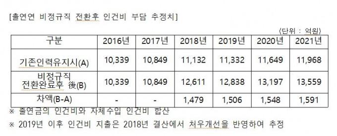 출연연 비정규직 전환후 인건비 부담 추정치. 이상민의원실 제공