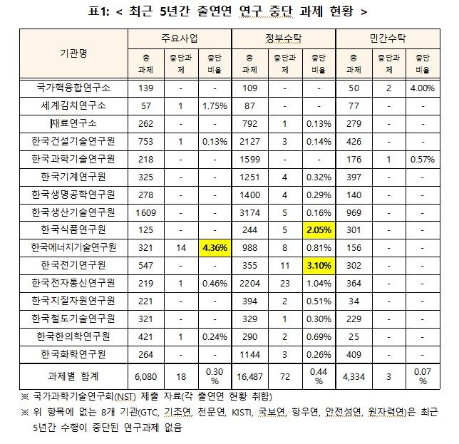 김성수 의원이 18일 공개한 최근 5년 사이 출연연의 과제 중단 현황 자료다. 표시되지 않은 8개 출연연은 과제 중단이 없었다. 김성수 의원실 제공