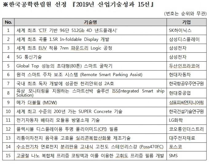 한국공학한림원 선정 2019년 산업기술성과 15선 전체목록. 한국공학한림원 제공
