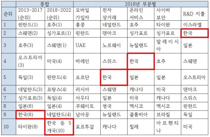 EIU 기술준비지수. 이상민 의원실 제공.