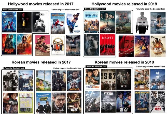 연구팀이 시각 AI를 이용해 분석한 영화들이다. 국내 및 헐리우드 영화를 20편씩 분석했다. 사진에서 추가로 테두리가 쳐 있는 영화들은 벡델 테스트를 통과한 영화로, 최소한의 성 묘사 균형을 갖춘 영화들이다. ′컴퓨터 기반 협업 및 소셜 컴퓨팅 학회′ 논문 캡쳐