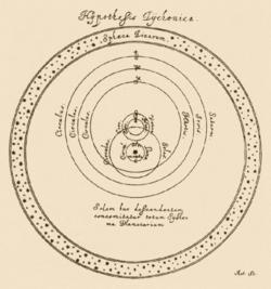튀코 브라헤의 우주모델. 원운동 중심에 지구가 있고 달이 주위를 회전하고 있다. 그 바깥에 태양이 행성을 거느리고 지구를 중심으로 하여 회전하고 있다.