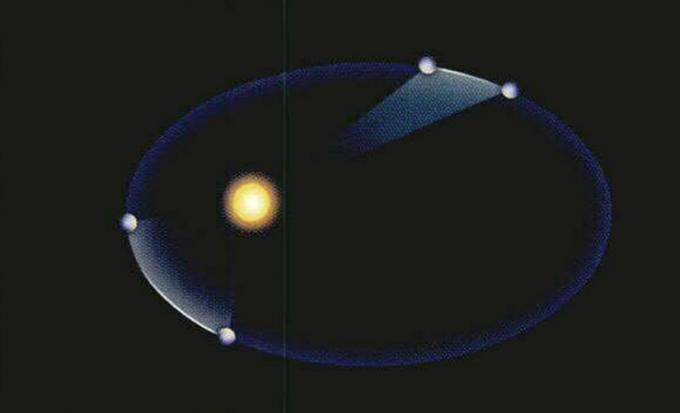 케플러의 제2법칙. 한 행성과 태양을 잇는 직선이 같은 시간에 휩쓰는 면적은 항상 같다. 수학동아DB