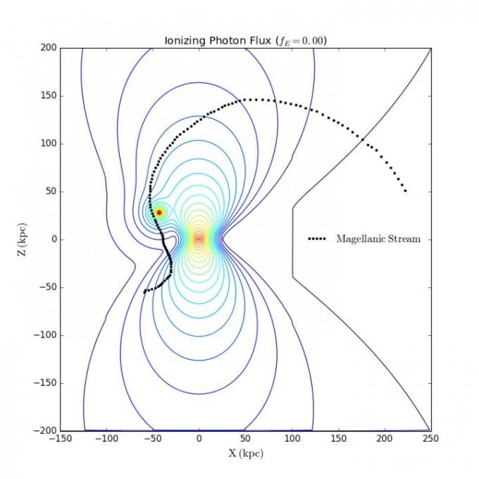 은하면을 옆에서 본 시뮬레이션 연구 결과다. 은하면에 수직 방향으로 위아래에 강한 방사성 물질 분출 현상이 일어났다(동심원). 그 여파로 마젤란은하의 궤적(검은 점선)이 마치 풍선을 입김으로 불었을 때처럼 바꿨다. ASTRO 3D 제공