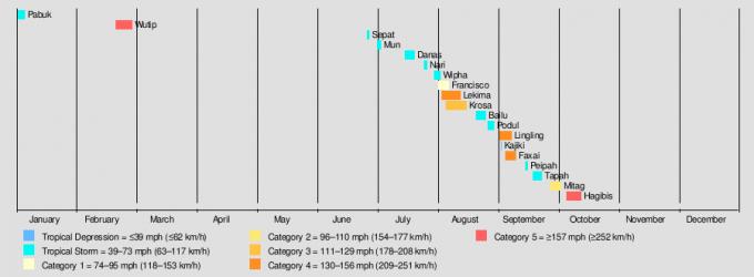 2019년 발생한 태풍 19개의 활동 시기와 전성기의 세기를 보여주는 그래프다. 사피어-심프슨 규모를 따른 것으로 열대저압부(파란색)가 1개, 열대폭풍(하늘색)이 10개, 1단계 태풍(베이지색)이 1개, 2단계 태풍(노란색)이 1개, 3단계 태풍(진노랑)이 1개, 4단계 태풍(주황색)이 3개, 5단계 태풍(빨간색)이 2개다. 엄밀히 말하면 올해 발생한 태풍이 8개라는 말이다. 위키피디아 제공