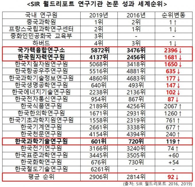 송희경 자유한국당 의원실 제공