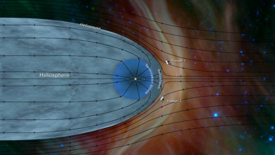 1년전 태양계 넘어 성간우주로 간 보이저 2호, 태양계 밖 정보 잔뜩 쏟아내