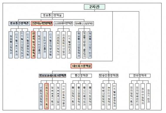 과기정통부 AI 전담부서 신설... 2차관실 조직 개편