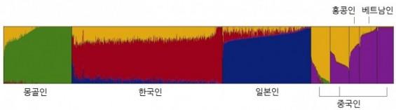 동북아 최대 규모 유전체 데이터베이스 구축