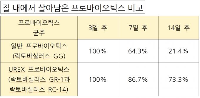 리드 교수팀이 일반 프로바이오틱스와 UREX 프로바이오틱스를 실험참가자들에게 먹이고 질에서 얼마나 살아남는지 분석해봤다. 그 결과 둘 다 3일 후까지 온전히 살아 있었다. 하지만 7일 후 일반 프로바이오틱스는 64.3%, UREX 프로바이오틱스는 86.7% 살아남았다. 14일 후에는 각각 21.4%, 73.3% 살아남았다. 산성환경에 강하고 질 내벽에 잘 정착하는 특징을 가진 두 균주를 배합한 만큼 UREX 프로바이오틱스가 일반 프로바이오틱스에 비해 훨씬 오랫동안 질 내에서 생존한다는 얘기다. 리드 교수 제공